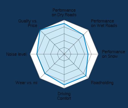 Performance on Dry Roads 4.50/5   Performance on Wet Roads 4.00/5   Performance on Snow 3.50/5   Roadholding 4.50/5   Driving Comfort 4.50/5   Wear vs. mi 4.00/5   Noise level 4.00/5   Quality vs. Price 5.00/5