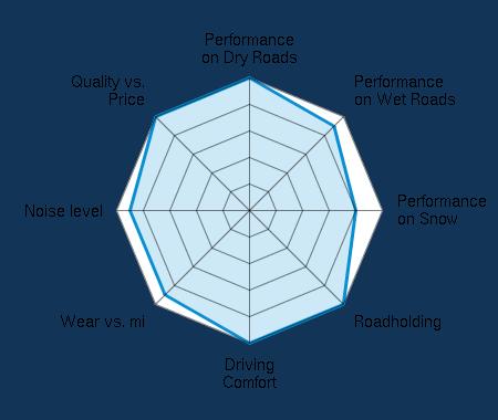Performance on Dry Roads 5.00/5   Performance on Wet Roads 4.50/5   Performance on Snow 4.00/5   Roadholding 5.00/5   Driving Comfort 5.00/5   Wear vs. mi 4.50/5   Noise level 4.50/5   Quality vs. Price 5.00/5