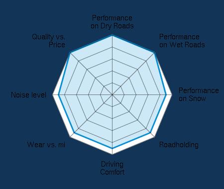 Performance on Dry Roads 5.00/5   Performance on Wet Roads 5.00/5   Performance on Snow 4.50/5   Roadholding 4.50/5   Driving Comfort 4.50/5   Wear vs. mi 4.50/5   Noise level 4.50/5   Quality vs. Price 5.00/5