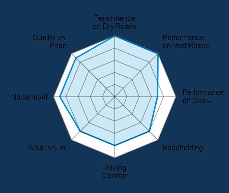 Performance on Dry Roads 5.00/5   Performance on Wet Roads 5.00/5   Performance on Snow 3.50/5   Roadholding 4.00/5   Driving Comfort 4.00/5   Wear vs. mi 4.00/5   Noise level 4.50/5   Quality vs. Price 4.50/5