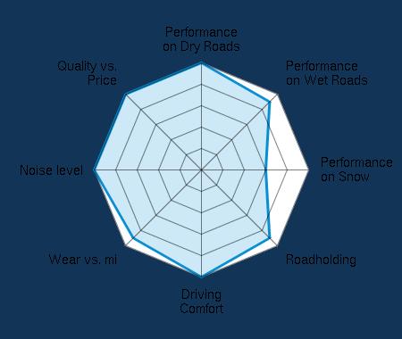 Performance on Dry Roads 5.00/5   Performance on Wet Roads 4.50/5   Performance on Snow 3.00/5   Roadholding 4.50/5   Driving Comfort 5.00/5   Wear vs. mi 4.50/5   Noise level 5.00/5   Quality vs. Price 5.00/5