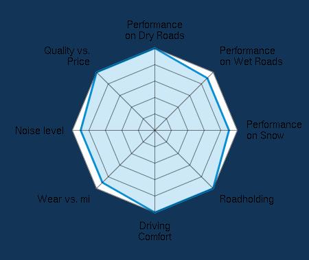 Performance on Dry Roads 5.00/5   Performance on Wet Roads 4.50/5   Performance on Snow 4.50/5   Roadholding 5.00/5   Driving Comfort 5.00/5   Wear vs. mi 4.50/5   Noise level 4.50/5   Quality vs. Price 5.00/5