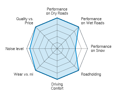 Performance on Dry Roads 5.00/5 | Performance on Wet Roads 5.00/5 | Performance on Snow 3.00/5 | Roadholding 5.00/5 | Driving Comfort 5.00/5 | Wear vs. mi 5.00/5 | Noise level 4.50/5 | Quality vs. Price 5.00/5