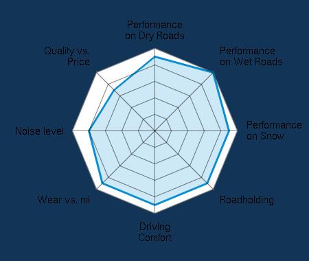 Performance on Dry Roads 4.50/5   Performance on Wet Roads 5.00/5   Performance on Snow 4.50/5   Roadholding 4.50/5   Driving Comfort 4.50/5   Wear vs. mi 4.50/5   Noise level 4.00/5   Quality vs. Price 3.50/5
