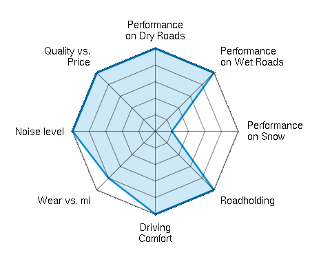 Performance on Dry Roads 5.00/5   Performance on Wet Roads 5.00/5   Performance on Snow 1.00/5   Roadholding 5.00/5   Driving Comfort 5.00/5   Wear vs. mi 4.00/5   Noise level 5.00/5   Quality vs. Price 5.00/5