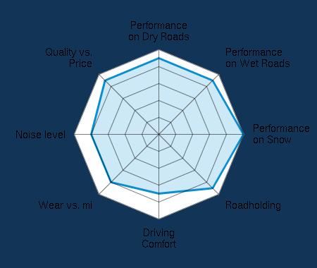 Performance on Dry Roads 4.50/5   Performance on Wet Roads 4.50/5   Performance on Snow 5.00/5   Roadholding 4.50/5   Driving Comfort 3.50/5   Wear vs. mi 4.00/5   Noise level 4.00/5   Quality vs. Price 4.50/5