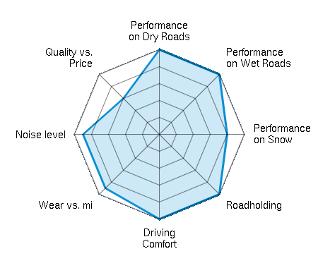 Performance on Dry Roads 5.00/5 | Performance on Wet Roads 5.00/5 | Performance on Snow 4.00/5 | Roadholding 5.00/5 | Driving Comfort 5.00/5 | Wear vs. mi 4.50/5 | Noise level 4.50/5 | Quality vs. Price 3.00/5