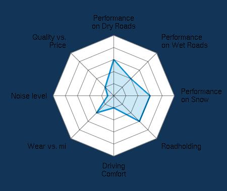 Performance on Dry Roads 3.00/5 | Performance on Wet Roads 2.00/5 | Performance on Snow 3.00/5 | Roadholding 3.00/5 | Driving Comfort 1.00/5 | Wear vs. mi 2.00/5 | Noise level 0.50/5 | Quality vs. Price 1.00/5