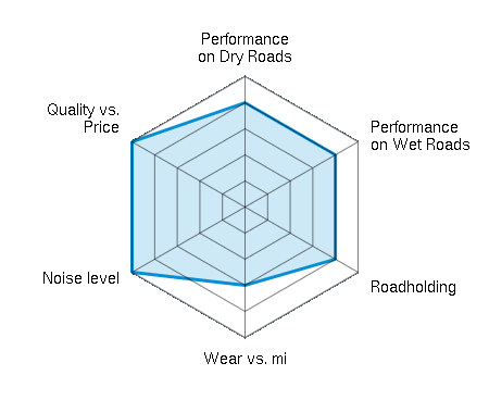 Performance on Dry Roads 4.00/5 | Performance on Wet Roads 4.00/5 | Roadholding 4.00/5 | Wear vs. mi 3.00/5 | Noise level 5.00/5 | Quality vs. Price 5.00/5