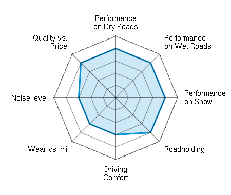 Performance on Dry Roads 4.00/5 | Performance on Wet Roads 4.00/5 | Performance on Snow 4.00/5 | Roadholding 4.00/5 | Driving Comfort 3.00/5 | Wear vs. mi 3.00/5 | Noise level 3.00/5 | Quality vs. Price 4.00/5