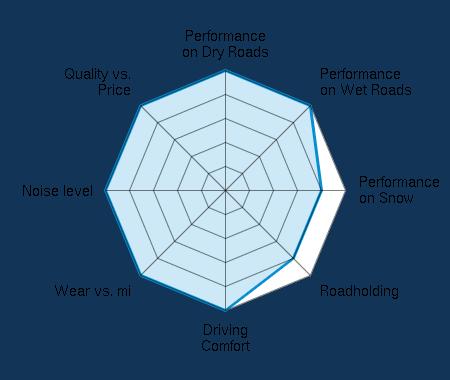 Performance on Dry Roads 5.00/5   Performance on Wet Roads 5.00/5   Performance on Snow 4.00/5   Roadholding 4.00/5   Driving Comfort 5.00/5   Wear vs. mi 5.00/5   Noise level 5.00/5   Quality vs. Price 5.00/5