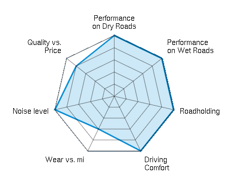 Performance on Dry Roads 5.00/5 | Performance on Wet Roads 5.00/5 | Roadholding 5.00/5 | Driving Comfort 5.00/5 | Wear vs. mi 3.00/5 | Noise level 5.00/5 | Quality vs. Price 4.00/5