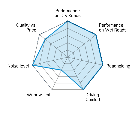 Performance on Dry Roads 5.00/5 | Performance on Wet Roads 5.00/5 | Roadholding 5.00/5 | Driving Comfort 5.00/5 | Wear vs. mi 2.00/5 | Noise level 5.00/5 | Quality vs. Price 4.00/5