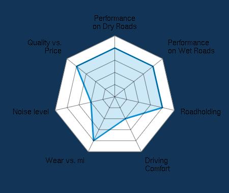 Performance on Dry Roads 4.00/5 | Performance on Wet Roads 4.00/5 | Roadholding 4.00/5 | Driving Comfort 2.00/5 | Wear vs. mi 4.00/5 | Noise level 2.00/5 | Quality vs. Price 4.00/5