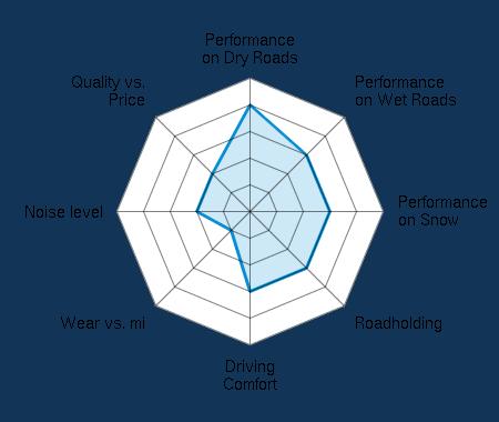 Performance on Dry Roads 4.00/5 | Performance on Wet Roads 3.00/5 | Performance on Snow 3.00/5 | Roadholding 3.00/5 | Driving Comfort 3.00/5 | Wear vs. mi 1.00/5 | Noise level 2.00/5 | Quality vs. Price 2.00/5