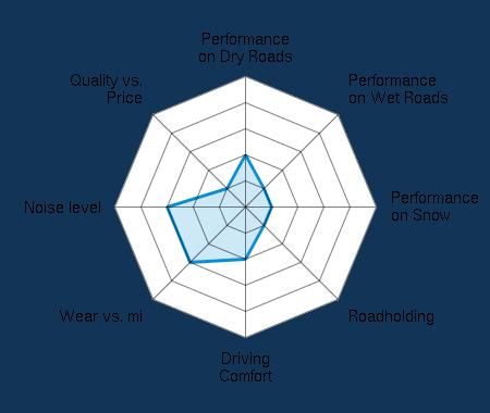 Performance on Dry Roads 2.00/5 | Performance on Wet Roads 1.00/5 | Performance on Snow 1.00/5 | Roadholding 1.00/5 | Driving Comfort 2.00/5 | Wear vs. mi 3.00/5 | Noise level 3.00/5 | Quality vs. Price 1.00/5