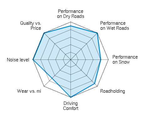 Performance on Dry Roads 4.50/5   Performance on Wet Roads 5.00/5   Performance on Snow 4.00/5   Roadholding 4.50/5   Driving Comfort 5.00/5   Wear vs. mi 3.50/5   Noise level 5.00/5   Quality vs. Price 5.00/5