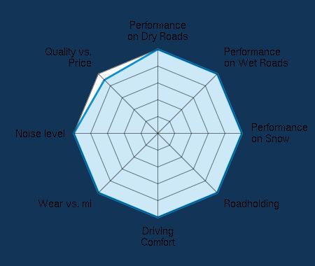 Performance on Dry Roads 5.00/5   Performance on Wet Roads 5.00/5   Performance on Snow 5.00/5   Roadholding 5.00/5   Driving Comfort 5.00/5   Wear vs. mi 5.00/5   Noise level 5.00/5   Quality vs. Price 4.50/5