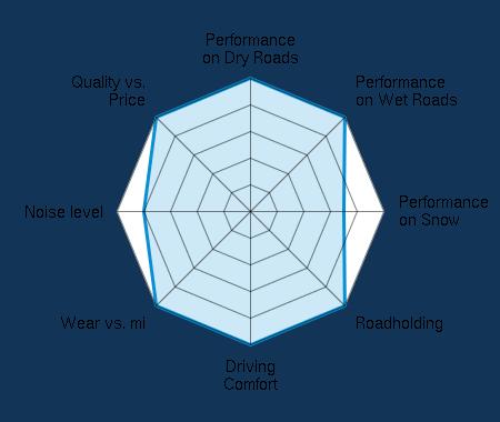 Performance on Dry Roads 5.00/5   Performance on Wet Roads 5.00/5   Performance on Snow 3.50/5   Roadholding 5.00/5   Driving Comfort 5.00/5   Wear vs. mi 5.00/5   Noise level 4.00/5   Quality vs. Price 5.00/5