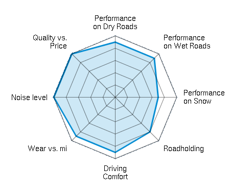 Performance on Dry Roads 4.50/5   Performance on Wet Roads 4.50/5   Performance on Snow 3.50/5   Roadholding 4.00/5   Driving Comfort 4.50/5   Wear vs. mi 4.50/5   Noise level 5.00/5   Quality vs. Price 5.00/5