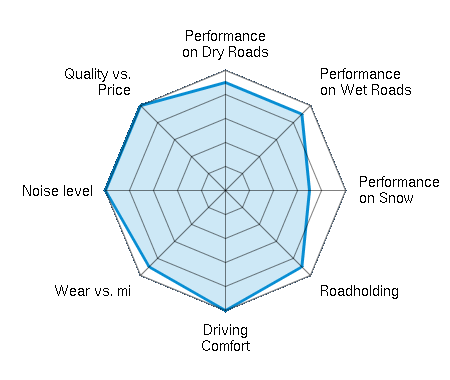 Performance on Dry Roads 4.50/5   Performance on Wet Roads 4.50/5   Performance on Snow 3.50/5   Roadholding 4.50/5   Driving Comfort 5.00/5   Wear vs. mi 4.50/5   Noise level 5.00/5   Quality vs. Price 5.00/5