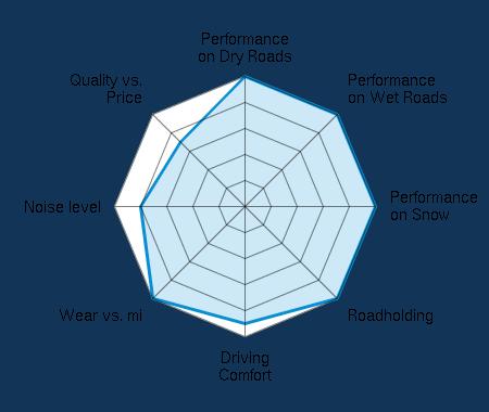Performance on Dry Roads 5.00/5   Performance on Wet Roads 5.00/5   Performance on Snow 5.00/5   Roadholding 5.00/5   Driving Comfort 4.50/5   Wear vs. mi 5.00/5   Noise level 4.00/5   Quality vs. Price 3.50/5