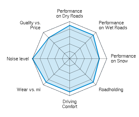 Performance on Dry Roads 4.50/5   Performance on Wet Roads 4.50/5   Performance on Snow 4.00/5   Roadholding 4.50/5   Driving Comfort 4.50/5   Wear vs. mi 4.50/5   Noise level 5.00/5   Quality vs. Price 4.00/5