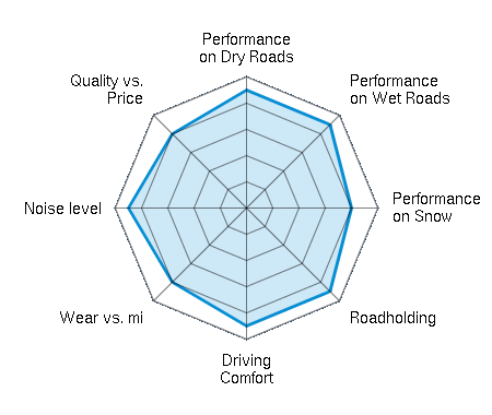 Performance on Dry Roads 4.50/5   Performance on Wet Roads 4.50/5   Performance on Snow 4.00/5   Roadholding 4.50/5   Driving Comfort 4.50/5   Wear vs. mi 4.00/5   Noise level 4.50/5   Quality vs. Price 4.00/5