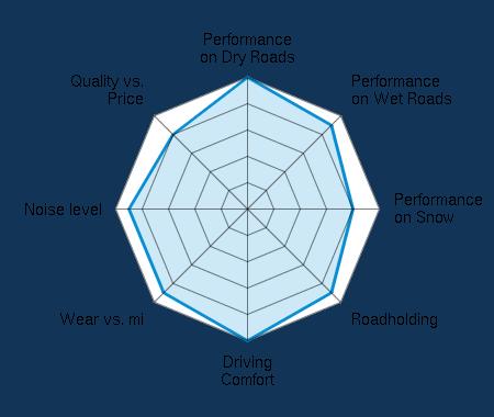 Performance on Dry Roads 5.00/5   Performance on Wet Roads 4.50/5   Performance on Snow 4.00/5   Roadholding 4.50/5   Driving Comfort 5.00/5   Wear vs. mi 4.50/5   Noise level 4.50/5   Quality vs. Price 4.00/5