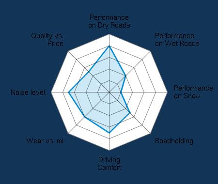 Performance on Dry Roads 4.00/5   Performance on Wet Roads 2.00/5   Performance on Snow 1.00/5   Roadholding 2.50/5   Driving Comfort 3.50/5   Wear vs. mi 3.00/5   Noise level 3.50/5   Quality vs. Price 2.50/5