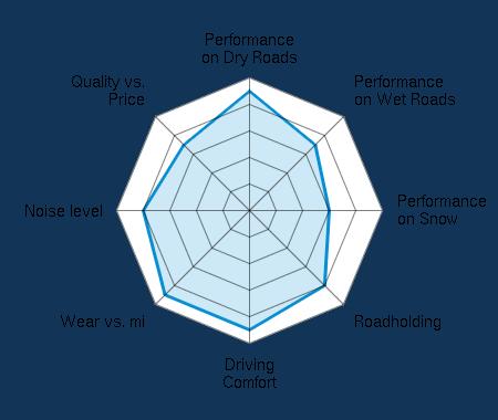 Performance on Dry Roads 4.50/5   Performance on Wet Roads 3.50/5   Performance on Snow 3.00/5   Roadholding 4.00/5   Driving Comfort 4.50/5   Wear vs. mi 4.50/5   Noise level 4.00/5   Quality vs. Price 3.50/5