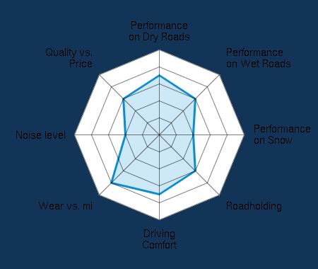 Performance on Dry Roads 3.50/5 | Performance on Wet Roads 3.00/5 | Performance on Snow 2.00/5 | Roadholding 3.00/5 | Driving Comfort 3.50/5 | Wear vs. mi 4.00/5 | Noise level 2.00/5 | Quality vs. Price 3.00/5