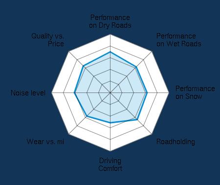 Performance on Dry Roads 3.50/5 | Performance on Wet Roads 3.13/5 | Performance on Snow 3.14/5 | Roadholding 3.25/5 | Driving Comfort 2.57/5 | Wear vs. mi 2.83/5 | Noise level 3.06/5 | Quality vs. Price 3.25/5