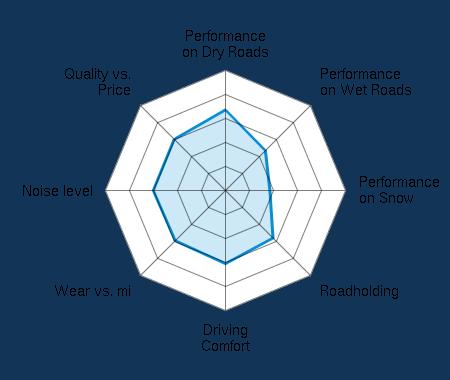 Performance on Dry Roads 3.42/5   Performance on Wet Roads 2.37/5   Performance on Snow 1.84/5   Roadholding 2.87/5   Driving Comfort 3.07/5   Wear vs. mi 2.97/5   Noise level 3.08/5   Quality vs. Price 3.11/5
