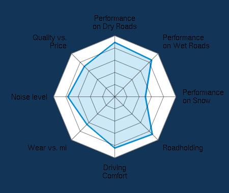 Performance on Dry Roads 4.42/5 | Performance on Wet Roads 4.25/5 | Performance on Snow 2.60/5 | Roadholding 4.31/5 | Driving Comfort 4.14/5 | Wear vs. mi 3.12/5 | Noise level 3.81/5 | Quality vs. Price 3.34/5